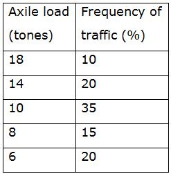 Description: D:\GradeStack Courses\GATE Tests (Sent by Ravi)\Civil-Engineering-2014_files\image298.png