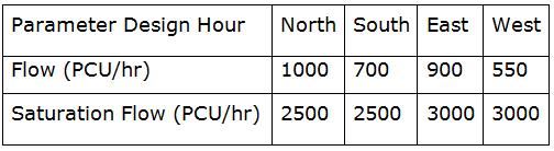 Description: D:\GradeStack Courses\GATE Tests (Sent by Ravi)\Civil Engg\Civil Engineeing-01-Apr\Civil-Engineering-2006-01-Apr-1_files\image258.png