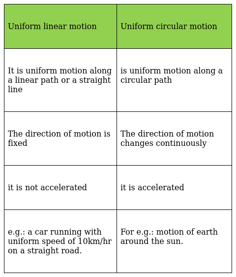 What is the difference between uniform linear motion and